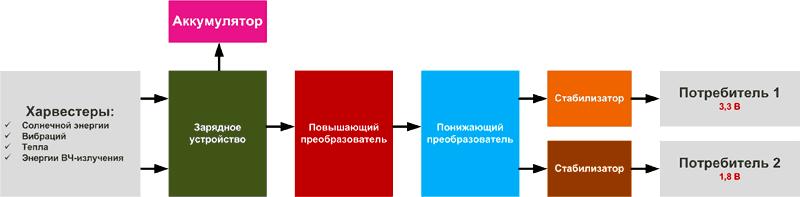 Типовая система питания с харвестером энергии