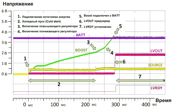 AEM10940 имеет функцию холодного запуска с минимальным уровнем потребления