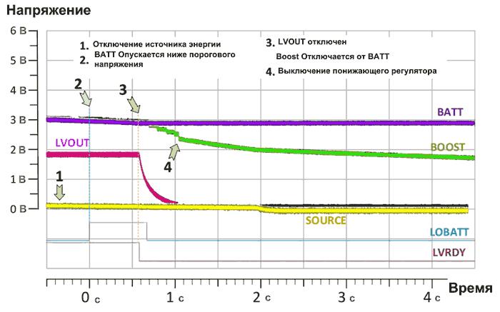 Диаграмма выключения AEM10940 при отключении источника энергии