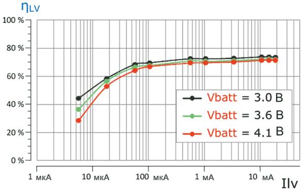 Общий КПД понижающего преобразователя и LDO в AEM10940