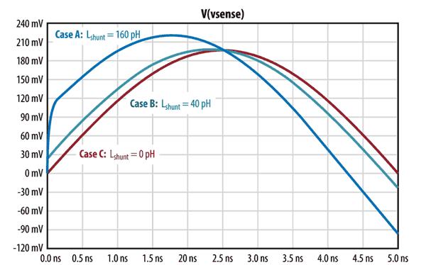 Результаты моделирования для трех вариантов реализации шунта