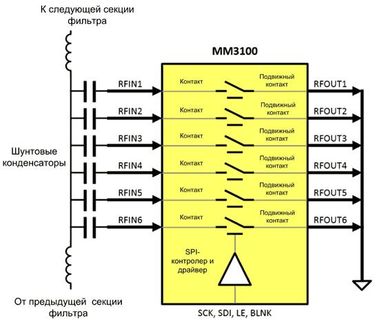 Программируемый фильтр с заземлением ВЧ-выходов