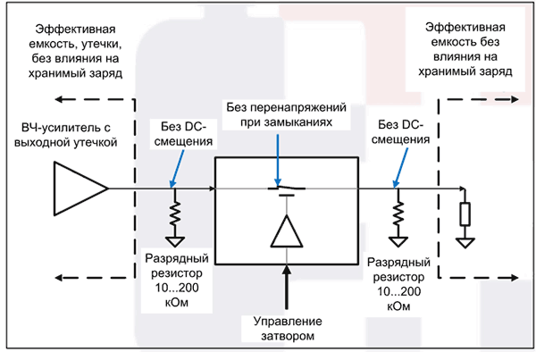 Базовый пример включения разрядных резисторов на ВЧ-входах или ВЧ-выходах коммутатора MM3100