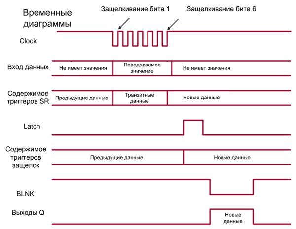 Диаграмма обмена по SPI- интерфейсу