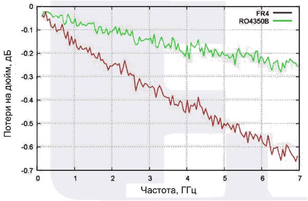 Сравнение потерь FR-4 и RO4350B