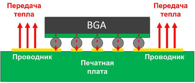 Теплообмен между BGA-корпусом и печатной платой