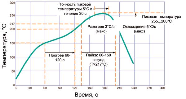 График рекомендуемого температурного режима пайки