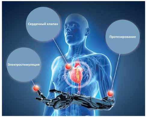 Применение беспроводных технологий в медицине