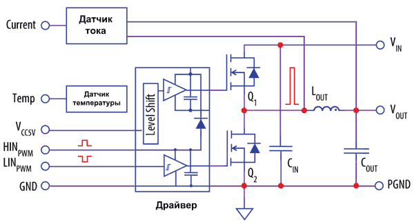 Блок-схема модуля EPC9205 содержит силовой полумост на базе транзисторов EPC2045
