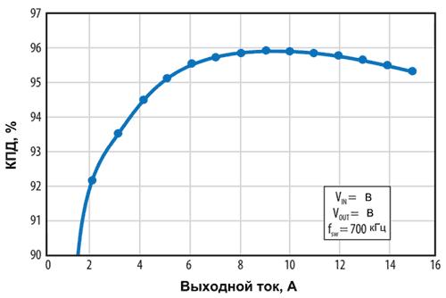Зависимость КПД DC/DC-преобразователя 48/12 В на базе модуля EPC9205 от нагрузочного тока при частоте переключений 700 кГц