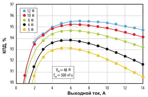 Зависимость КПД DC/DC-преобразователя на базе модуля EPC9205 от нагрузочного тока при различных выходных напряжениях и частоте коммутаций 500 кГц