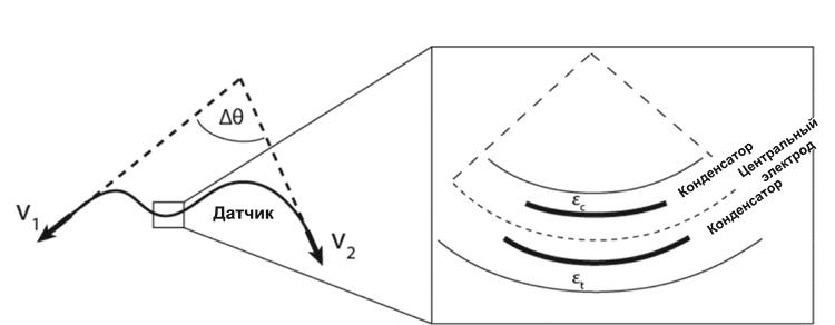 Принцип действия и конструкция одноосевого гибкого датчика деформации