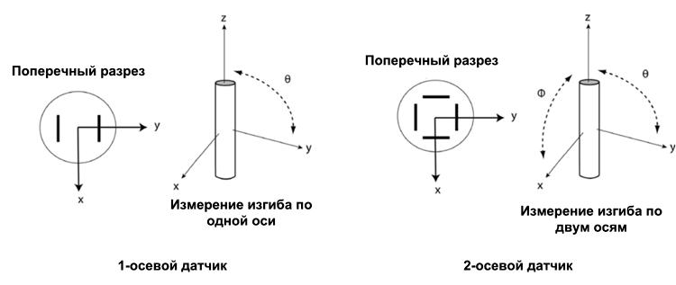 Двухосевой датчик имеет две пары дифференциальных емкостей, каждая из которых реагирует на деформацию по одной из осей