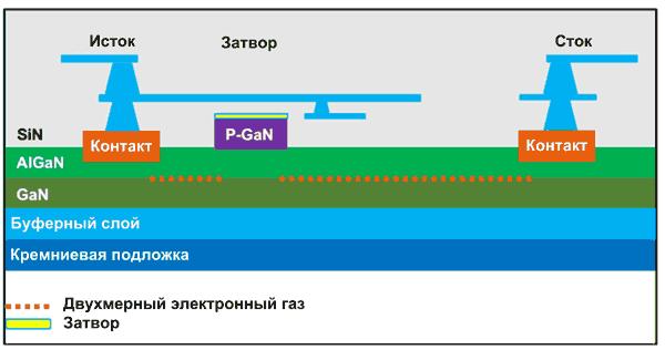 Технология нитрид-галлия на кремнии (GaN на Si)