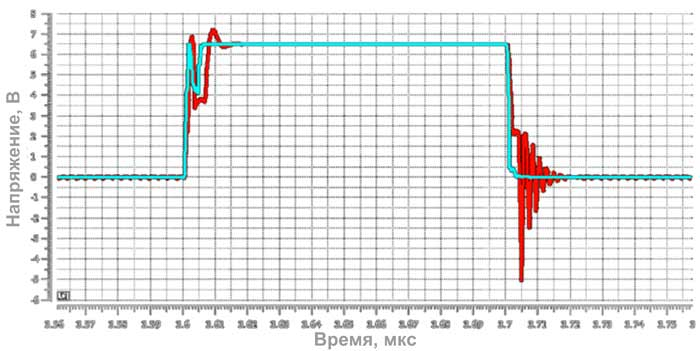 Моделирование напряжения на затворе при включении и выключении транзистора