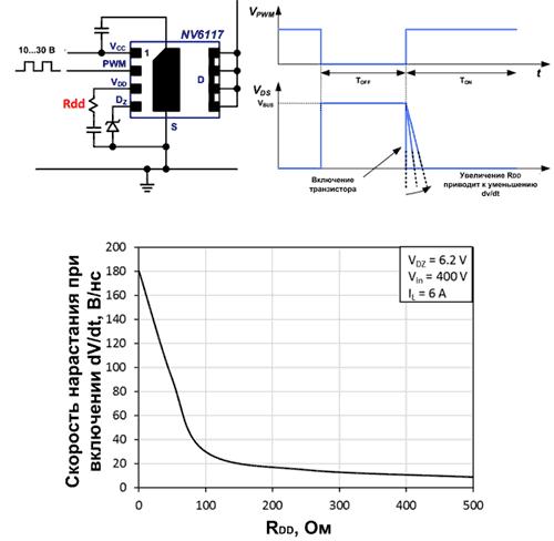 Рис. 5. а) Схема включения резистора RDD и его влияние на скорость изменения напряжения при выключении dV / dt. б) График зависимости dV / dt. от RDD