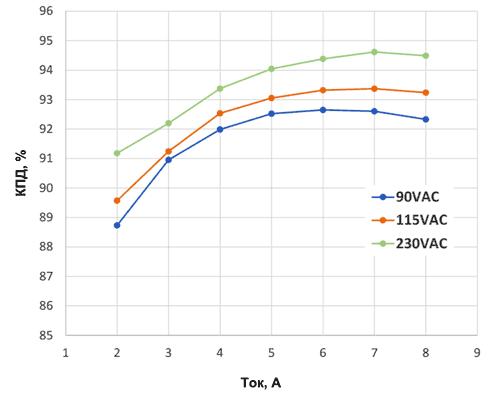 Зависимость КПД демонстрационной платы NVE031E от нагрузочного тока