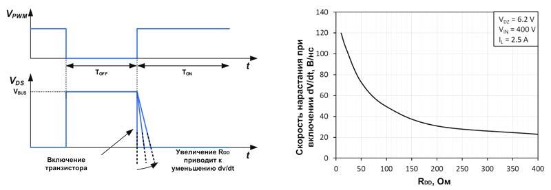 Управление скоростью dV/dt с помощью внешнего резистора RDD