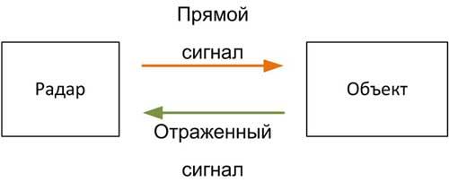 Радары используют свойство объектов отражать высокочастотные электромагнитные волны