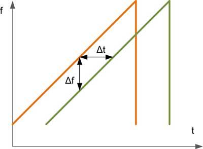 Линейное изменение частоты в FMCW-радарах