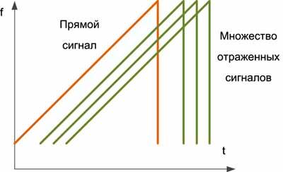 Из-за неоднородности объектов возникает множество отраженных сигналов, накладывающихся друг на друга