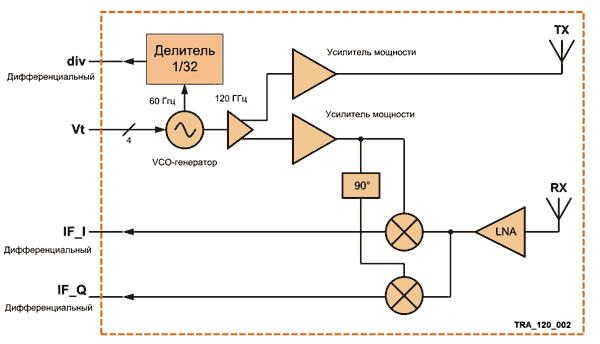 Структурная схема микросхем TRX_120_001 и TRX_120_002