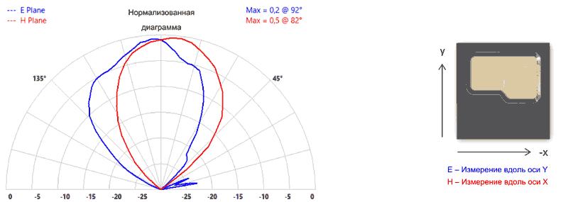 Диаграмма направленности TRX_120_001