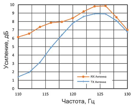 Частотная характеристика TRX_120_001