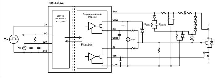 SIC1182 – одноканальный полностью изолированный интегральный драйвер