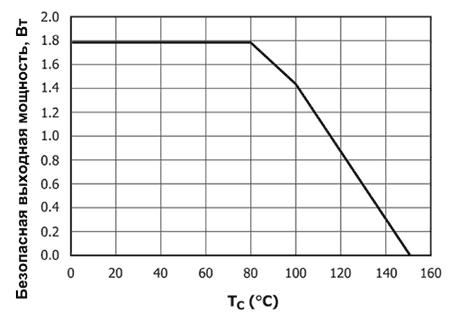 При увеличении температуры выходная мощность SIC1182K должна ограничиваться.