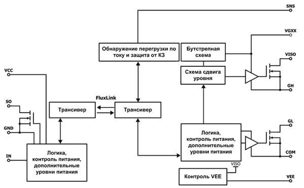 На блок-схеме SIC1182K изображена высоковольтная изоляция, а также схемы расширенной защиты ИС