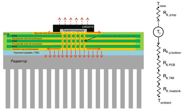 Типовая структура печатной платы с силовым транзистором и ее тепловая модель
