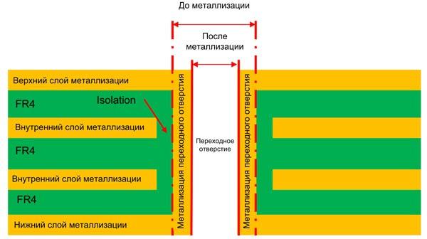 Схема переходного отверстия, используемого в качестве теплового перехода (масштаб показан условно)