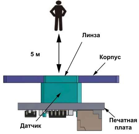 Датчик приближения с дополнительной линзой и увеличенным радиусом действия