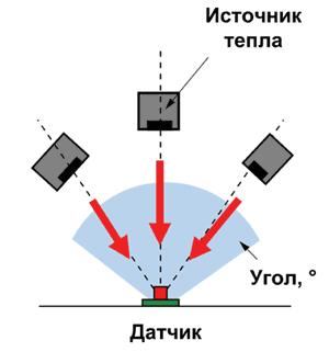 Датчики приближения PL имеют широкие углы обзора