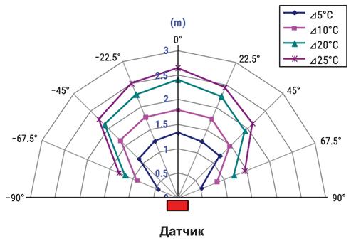 Диаграмма направленности датчиков PL