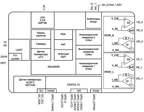 Блок-схема модуля EmStat Pico