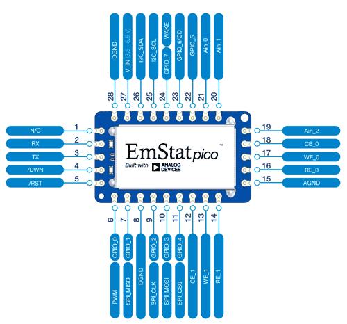 Назначение выводов модуля EmStat Pico
