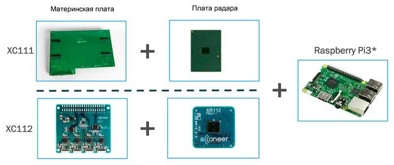 Для ознакомления с возможностями радаров A111 следует использовать отладочные наборы