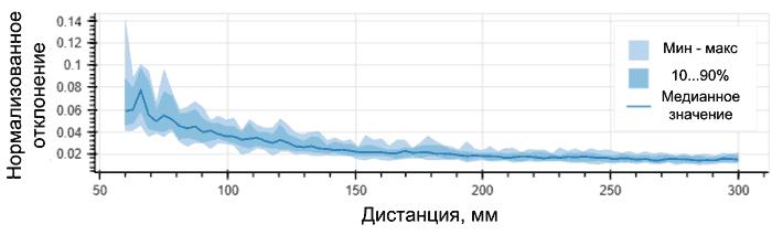 Диаграмма отклонений при измерении амплитуды на дистанциях от 50 до 300 мм