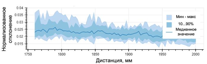 Диаграмма отклонений при измерении амплитуды на дистанциях от 1750 до 2000 мм