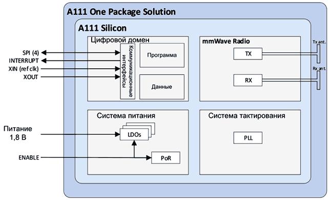 Радар A111 объединяет в одном корпусе кремниевый чип, передающую и приемную антенны