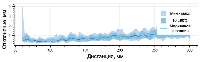 Диаграмма отклонений при измерении расстояния на минимальных дистанциях от 60 до 300 мм