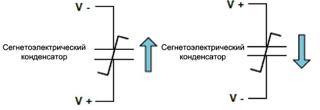 Сегнетоэлектрический конденсатор имеет два устойчивых состояния, что позволяет использовать его в качестве ячейки энергонезависимой памяти