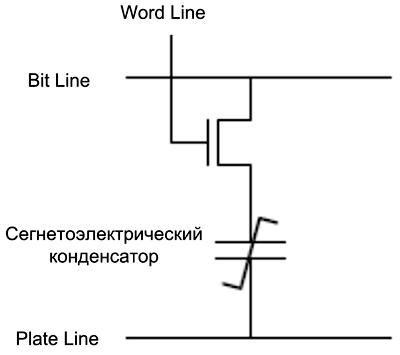 Для организации доступа к битам F-RAM требуется три линии и один транзистор