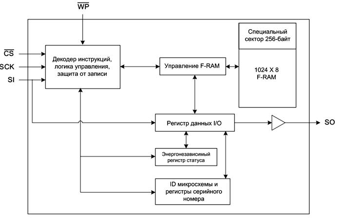 Блок схема микросхемы CY15B108QN
