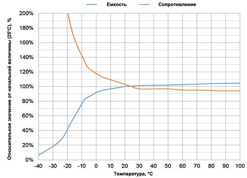 Существуют модели ультарконденсаторов, способные работать в широком диапазоне температур