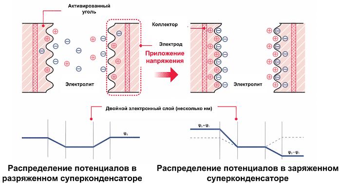 Структура и принцип действия суперконденсатора