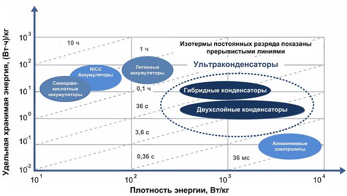 Сравнение удельной емкости накопителей энергии