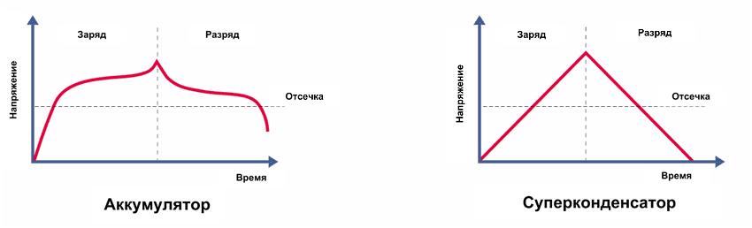 Разрядные характеристики аккумуляторов и суперконденсаторов